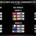 گروه بندی تورنمنت های بسکتبال انتخابی المپیک 2016 انجام شد