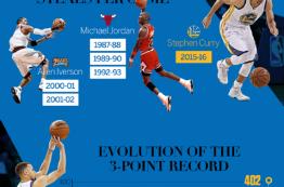 اینفوگرافیک: تکرار عنوان MVP ان بی ای توسط استفن کری